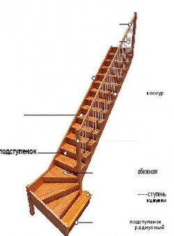 Типы конструкций лестниц